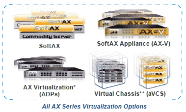 All AX Series Virtualization Options