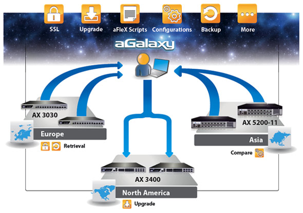 Sample aGalaxy use case showing SSL and backup retrieval from Europe, upgrades in North America and configurations retrieved and compared from Asia.