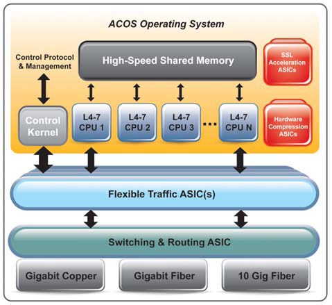 Advanced Core Operating System (ACOS)