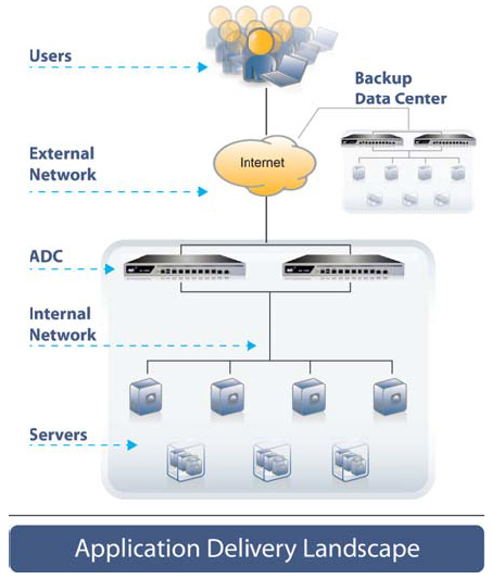 A10 Networks: AX 1030 Application Delivery Controller
