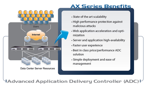 A10 AX Series Benefits