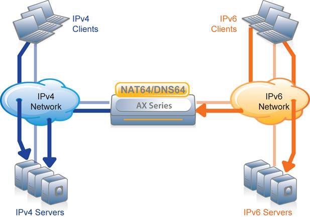 A10 Networks Solutions NAT64 and DNS64