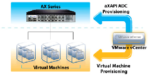 A10 Networks VMware Provisioning Chart