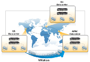 A10 Networks Solutions VM Mobility Chart
