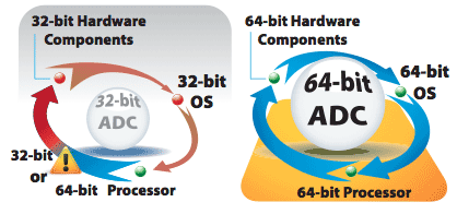 Genuine 64-bit AX Series: Larger Addressable Memory for Increased Extensibility