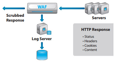 A10 WAF and Security
