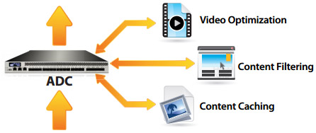 Video Optimization Use Case