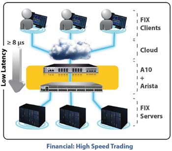 Financial: High Speed Trading