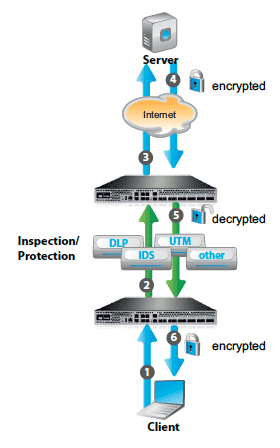 SSL Intercept Solution